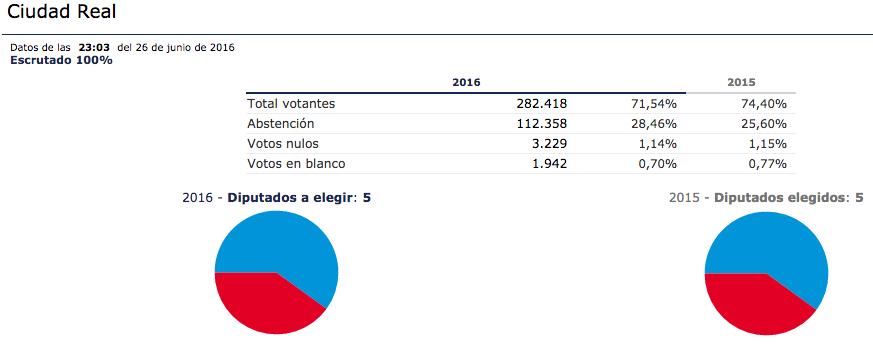 Resultados de elecciones generales en España 2016 para la provincia de Ciudad Real.