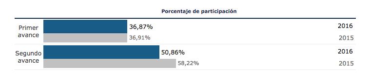 Segundo avance de participación elecciones generales 26j 2016