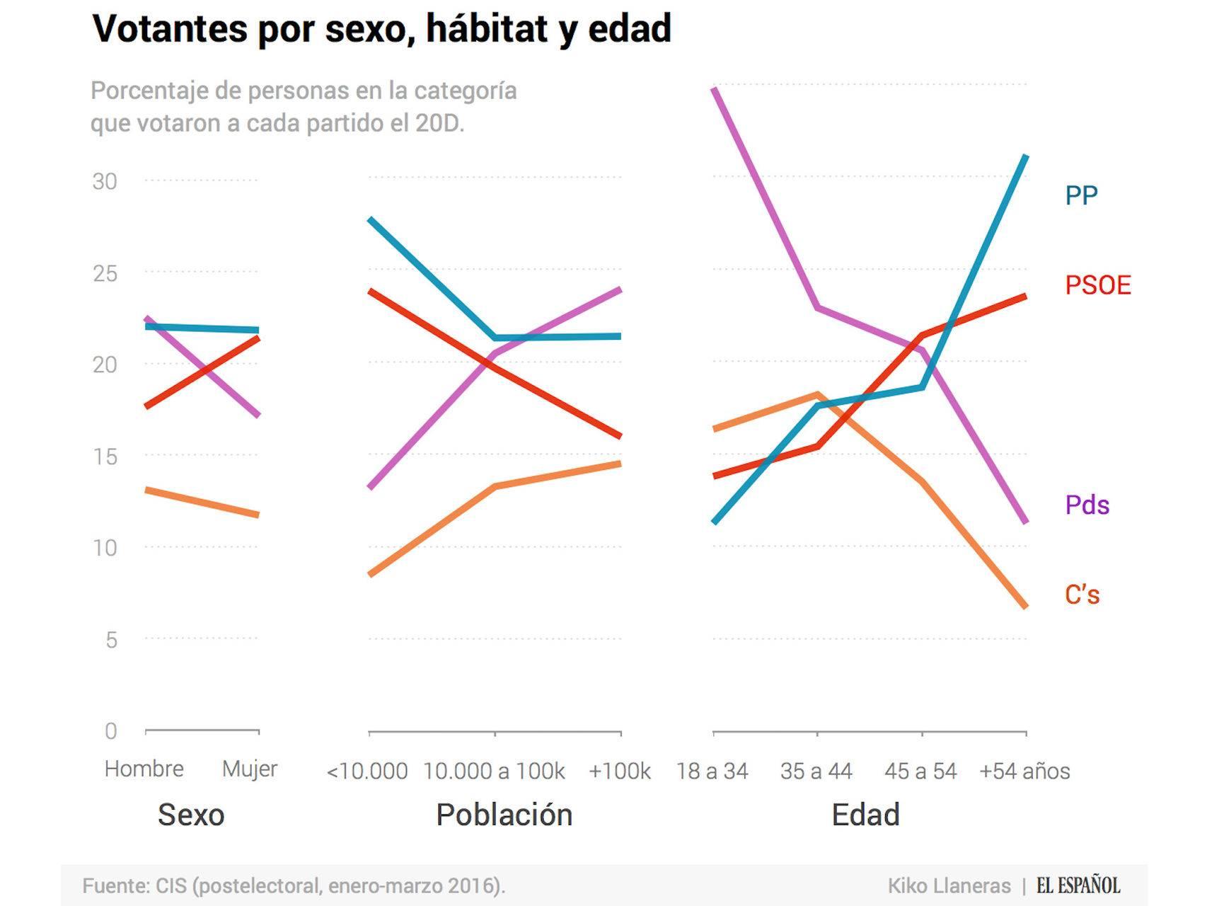 Votantes por sexo, habitat y edad