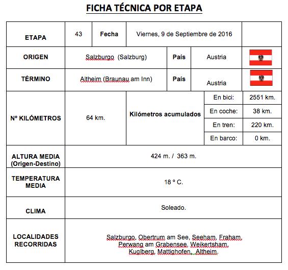 FICHA RESUMEN ETAPA 43 - Perlé herenciano por los lagos Obertura. Etapa 43