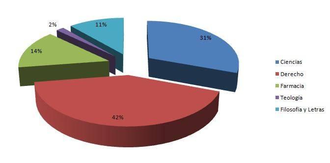 Gráfico porcentual de los estudios universitarios de los herencianos (1845-1926)