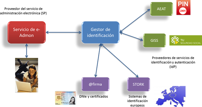 """clave sist identificacion - Los primeros en adherirse el sistema de identificación unificado """"cl@ve"""""""