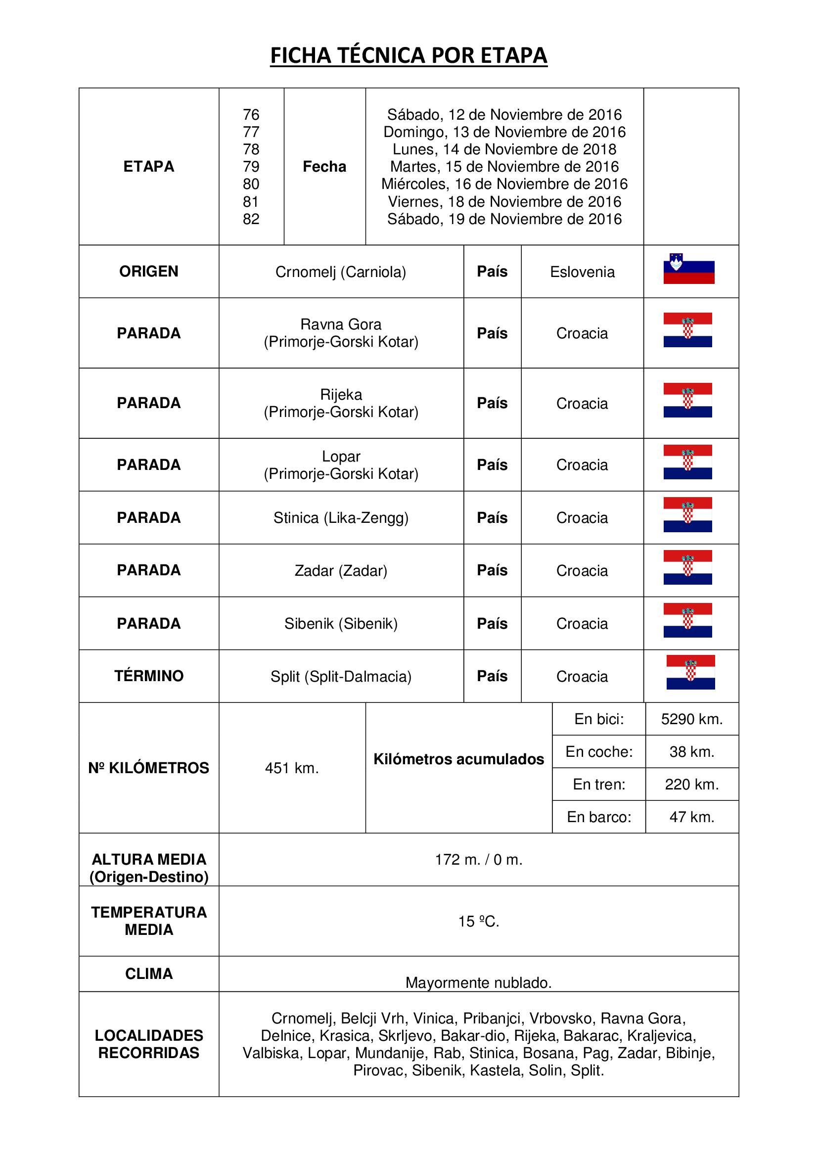 etapa 76  77  78  79  80  81 y 82 1 - Elías Escribano llega al mar Adriático. Etapas 76-82 de Perlé por el Mundo