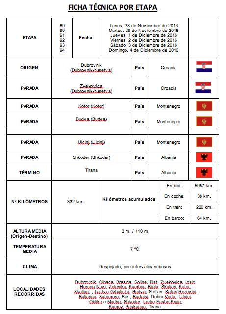 Ficha de las etapas 89-94 de Perlé por el Mundo