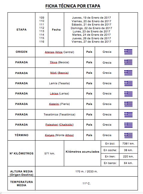 Elias Escribano fichas de etapas por Grecia - Perlé despidiéndose de Europa. Etapas 109, 110, 111, 112, 113, 114, 115 y 116