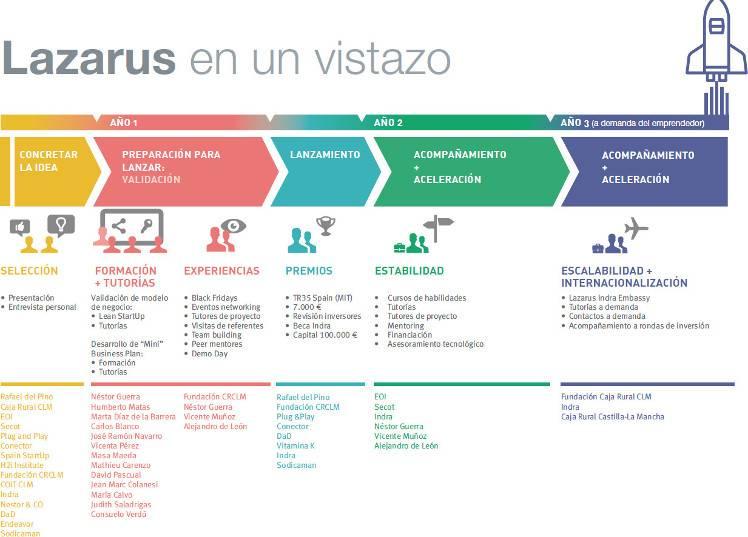 David Carrero contó su experiencia emprendedora en el Programa Lazarus de Caja Rural 6