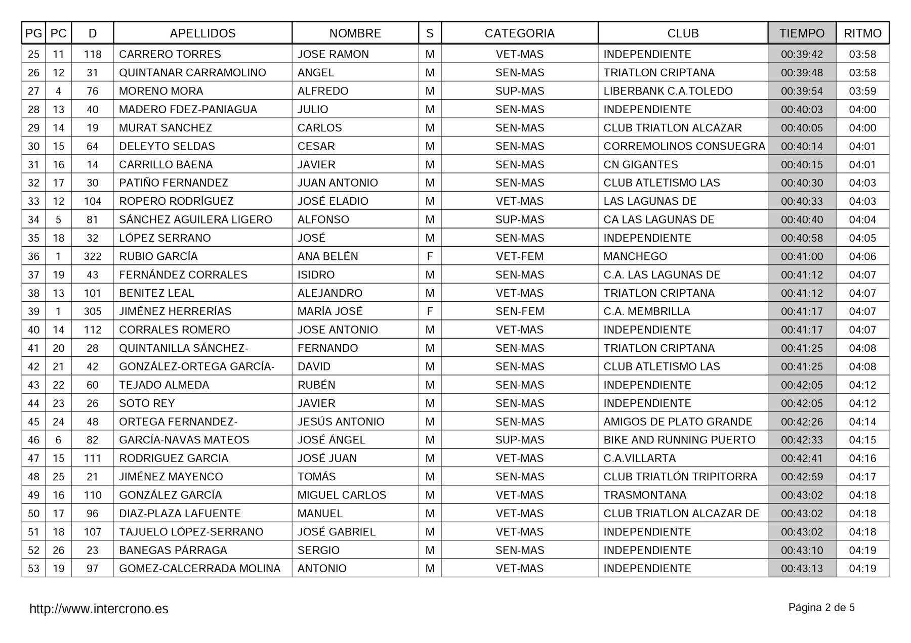 """clasificacion adultos 41 carrera popular herencia 2 - Clasificaciones en 41 Carrera Popular """"Villa de Herencia"""""""