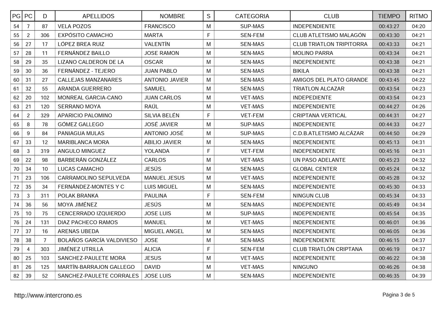 """clasificacion adultos 41 carrera popular herencia 3 - Clasificaciones en 41 Carrera Popular """"Villa de Herencia"""""""