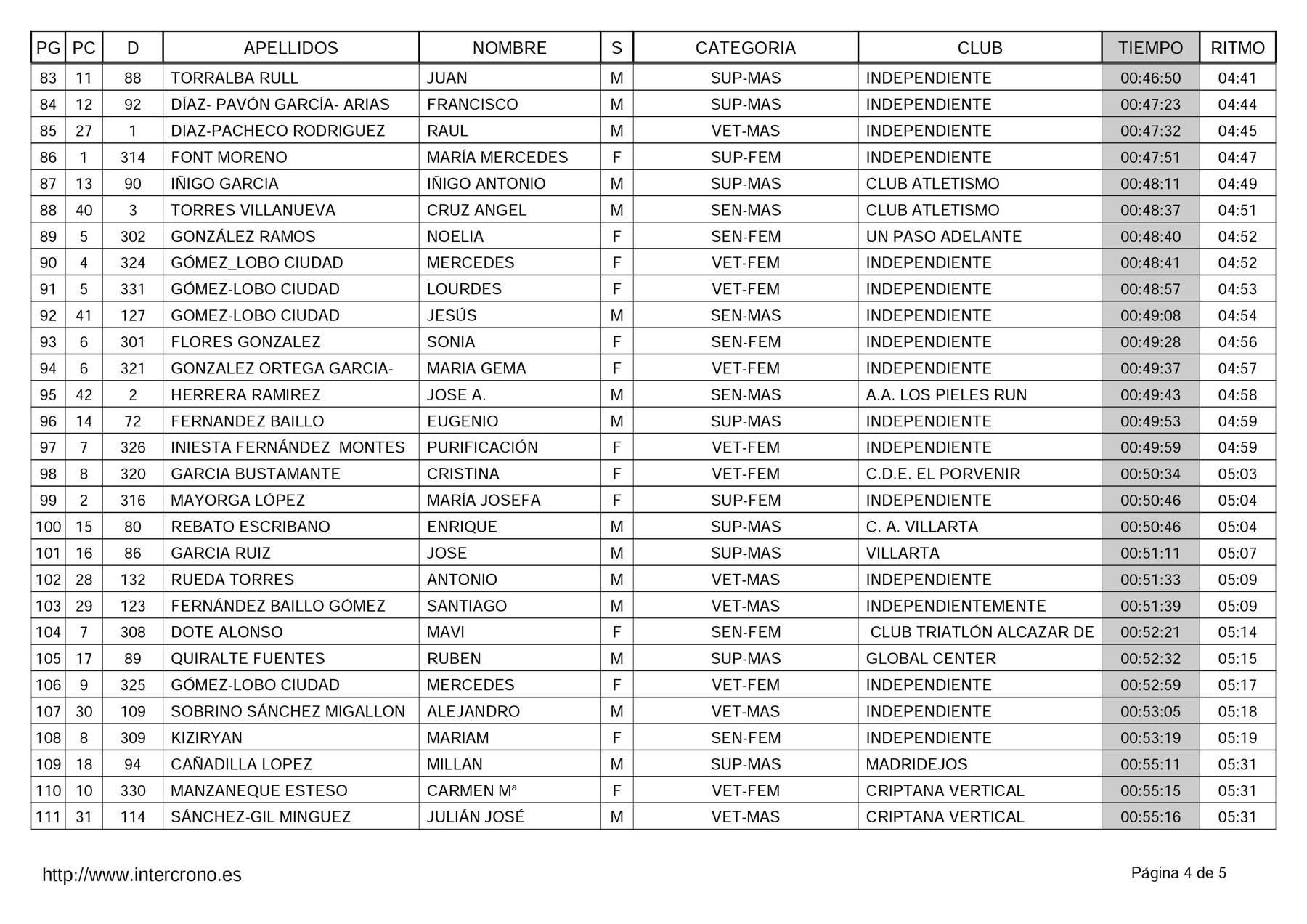 """clasificacion adultos 41 carrera popular herencia 4 - Clasificaciones en 41 Carrera Popular """"Villa de Herencia"""""""