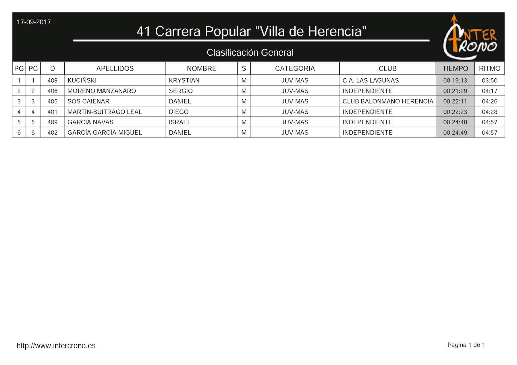 """clasificacion juvenil 41 carrera popular herencia cr - Clasificaciones en 41 Carrera Popular """"Villa de Herencia"""""""