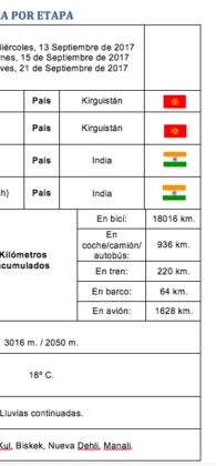 ficha tecnica perle por el mundo etapa 248 249 y 250 195x420 - Perlé a los pies del Himalaya