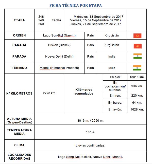 ficha tecnica perle por el mundo etapa 248 249 y 250 - Perlé a los pies del Himalaya