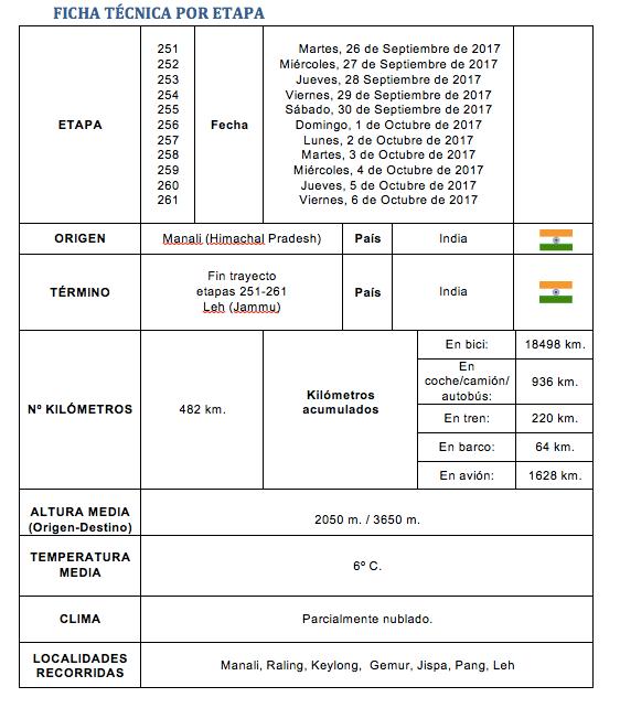 Ficha etapa 251 252 253 254 255 256 257 258 259 260 y 261 - Perlé superando las cimas himalayas