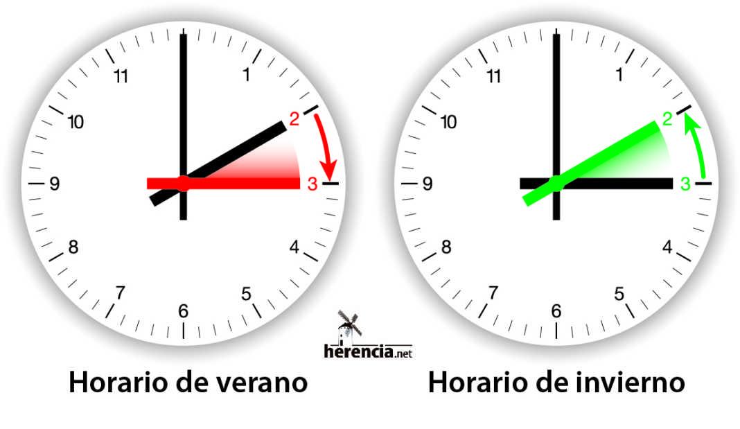 cambio de hora verano invierto 1068x619 - Cambio de hora este fin de semana, a las 3 serán las 2