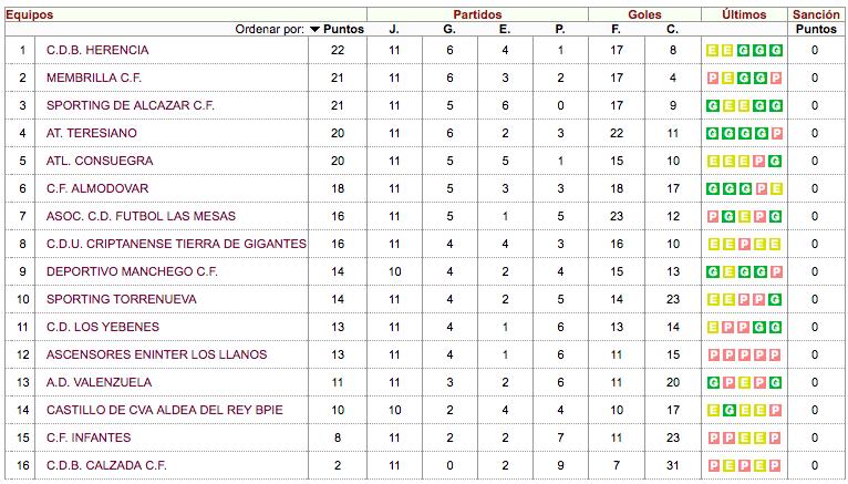 ranking noviembre 2017 primera autonomica II - C.D.B. Herencia lidera la Primera Autonómica después se superar al Infantes