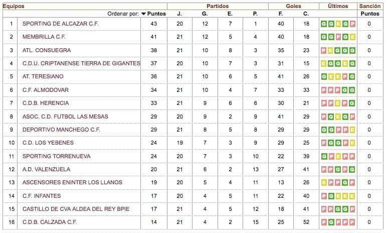 clasificacion jornada 21 primera autonomica grupo II - CDB Herencia rompe su mala racha con un 4-1 frente al Calzada CF