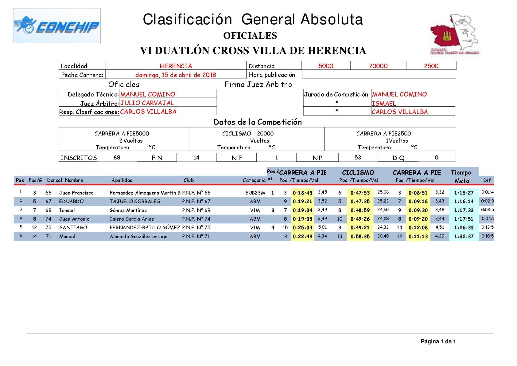 """Clasificacion General Absoluta VI duatlon cross herencia - Resultados de VI Duatlón-Cross """"Villa de Herencia"""""""