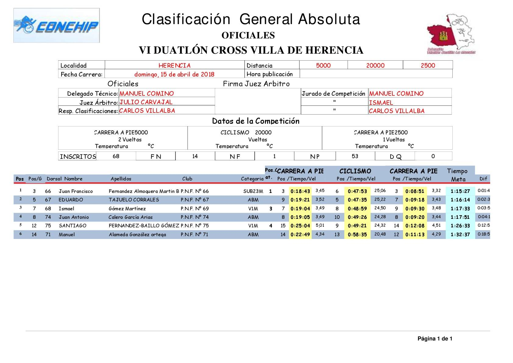 "Clasificacion General Absoluta VI duatlon cross herencia - Resultados de VI Duatlón-Cross ""Villa de Herencia"""