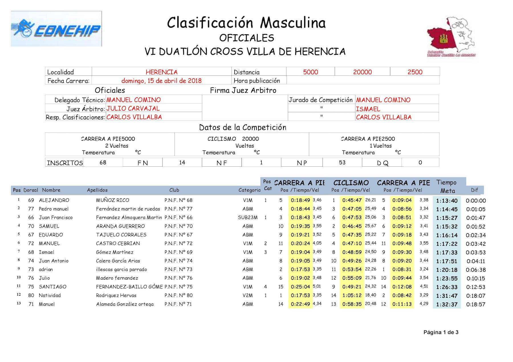 """Resultados de VI Duatlón-Cross """"Villa de Herencia"""" 12"""