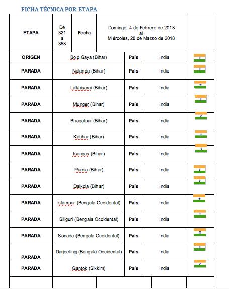 ficha tecnica etapas 321 358 perle por el mundo - Perlé de Cuaresma recorriendo India de Oeste a Este. Etapas 321 a 358