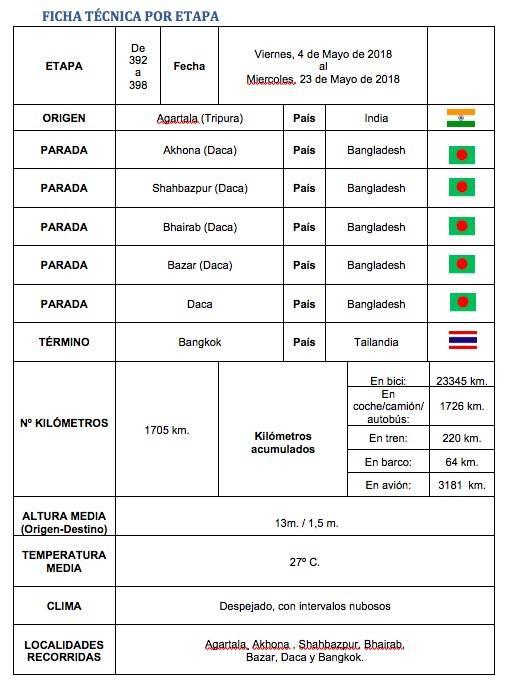 Perle por el mundo fichatecnica 391 398 - Perlé llegado a Dhaka vuela a Bangkok por su cumpleaños.
