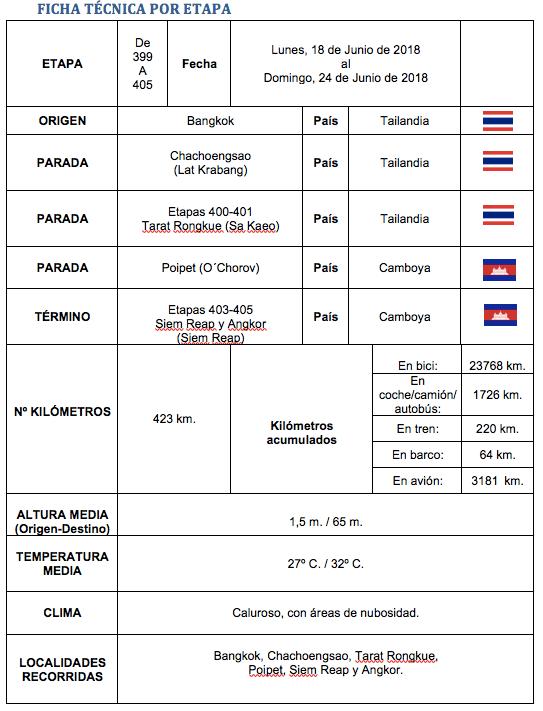 Perle por el mundo 399 405 - Perlé desde Tailandia reanuda su quehacer aventurero