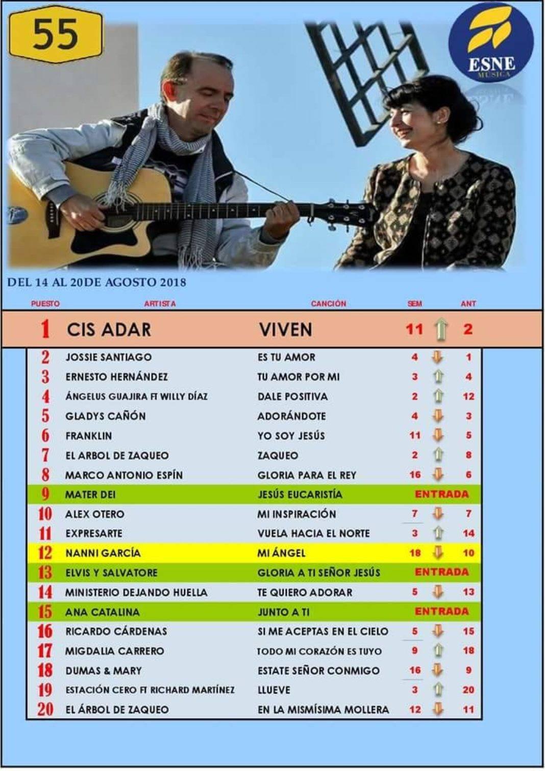 Cis Adar alcanza el número uno de la lista de vídeos católicos de ENSE RADIO 4