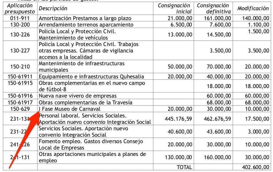 modificacion presupuesto herencia carnaval - Herencia iniciará la I Fase del futuro Museo del Carnaval