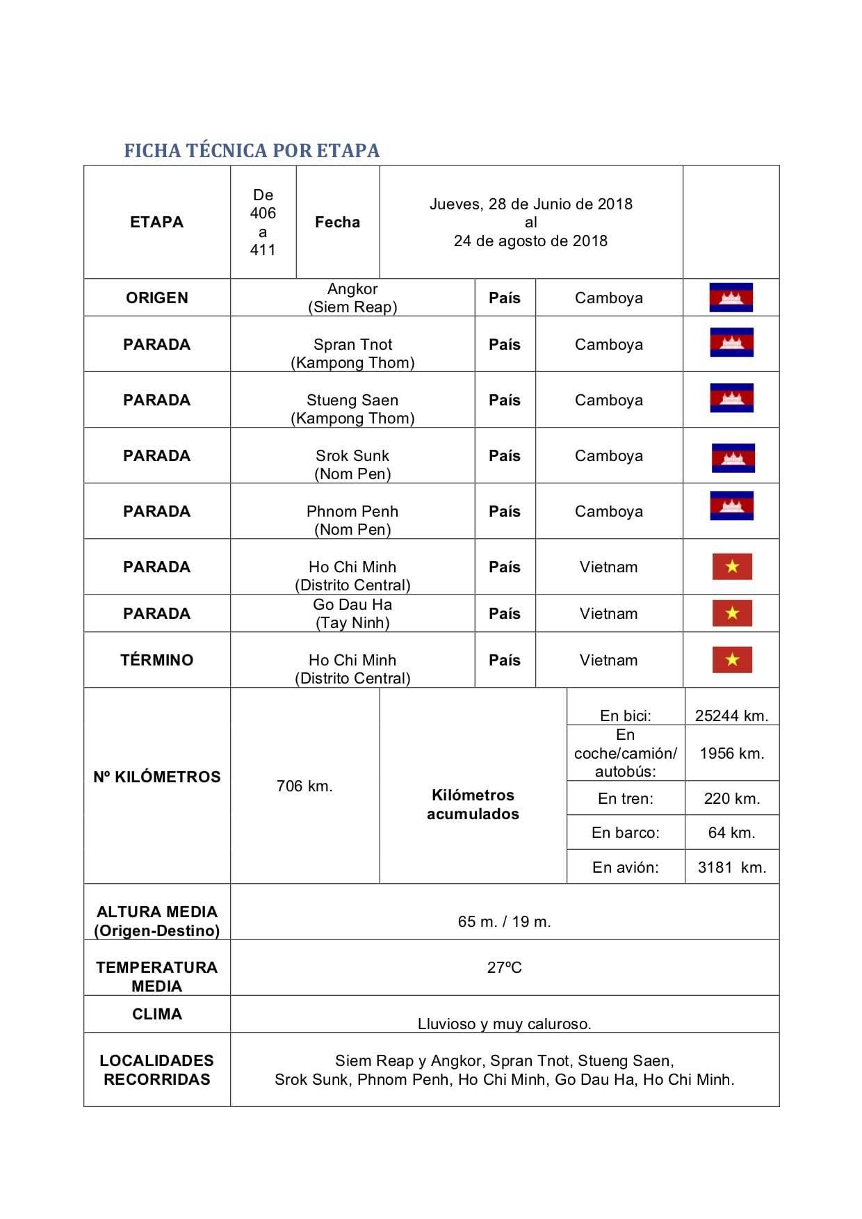 perle por el mundo etapa 406 411  - Continuando el viaje de Perlé por Camboya y Vietnam. Etapas 410 y 411