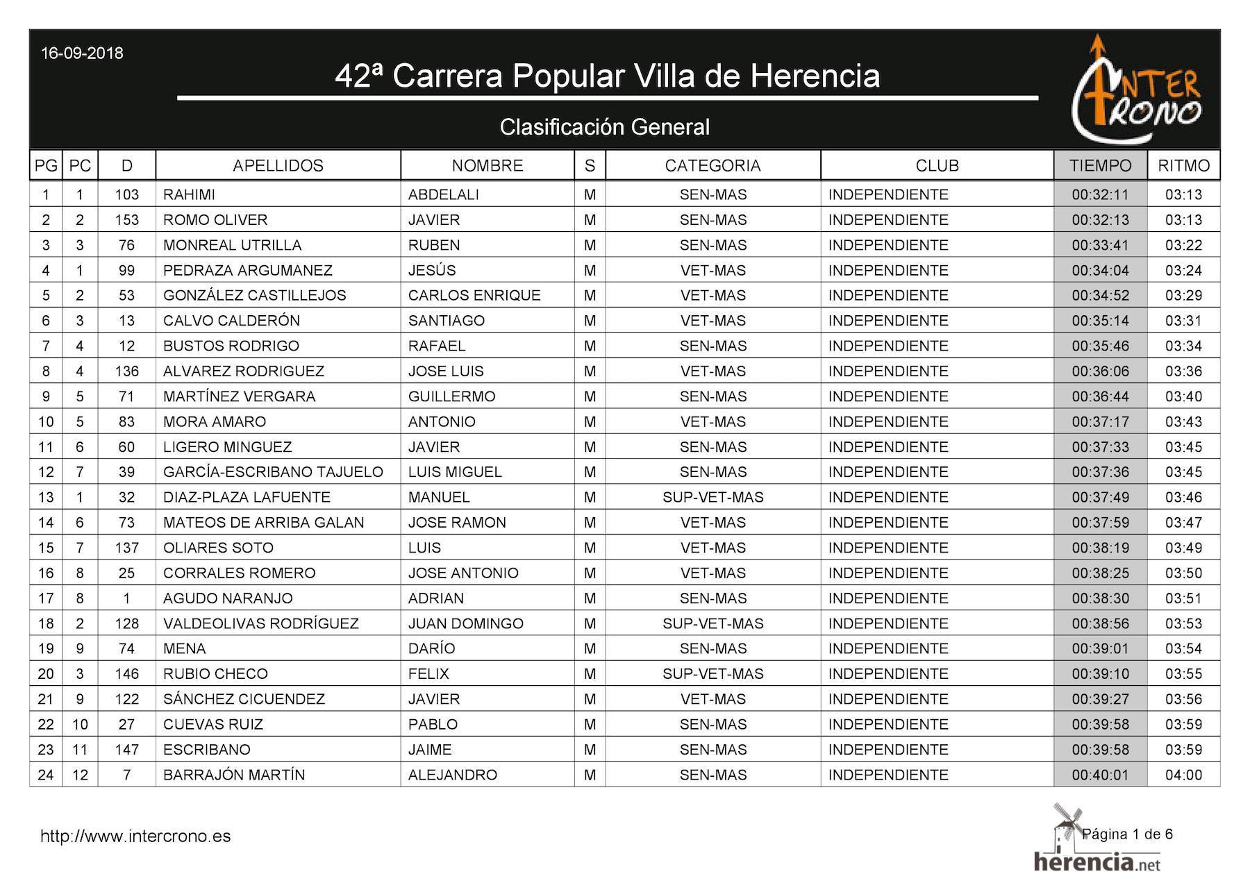 """Clasificaciones de la 42 Carrera Popular """"Villa de Herencia"""" 13"""