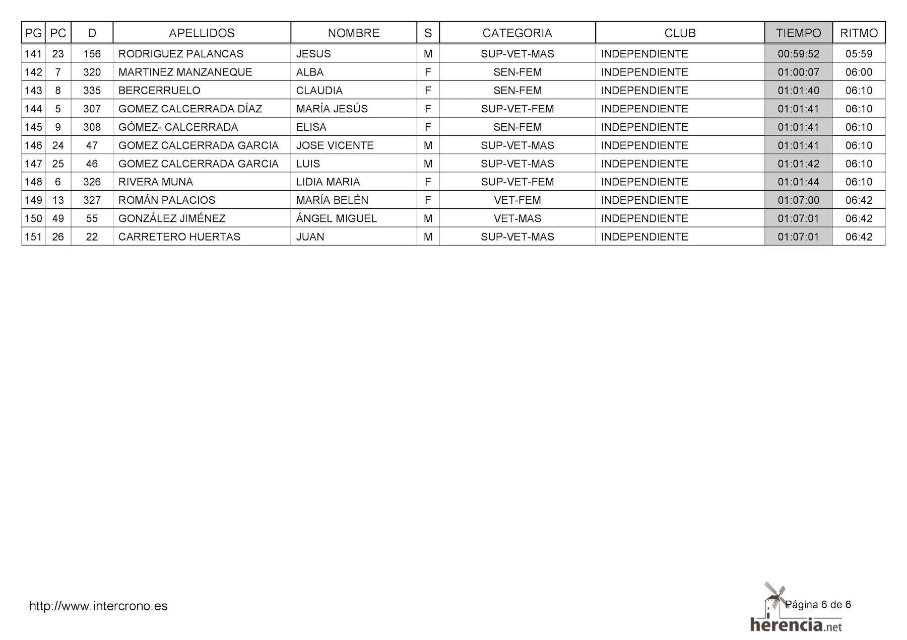 "clasificaciones 42 carrera popular herencia 0006 - Clasificaciones de la 42 Carrera Popular ""Villa de Herencia"""