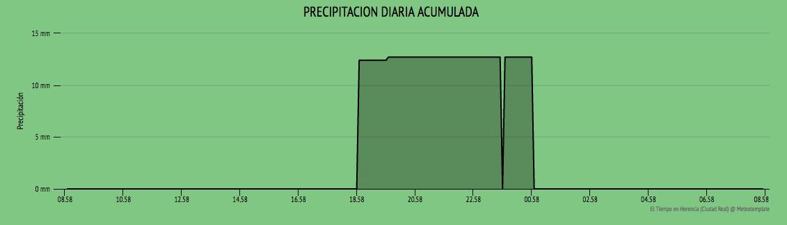 precipitacion ultimas 24 horas herencia - Más de 12 litros de agua tras la tormenta del martes en Herencia