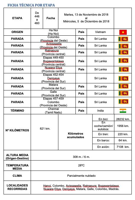 Ficha etapas 446 460 Elias Escribano Perl%C3%A9 por el mundo  - Perlé, por avatares del destino, recorriendo la isla de Ceilán.