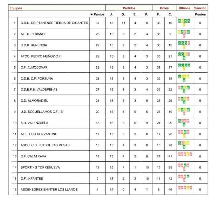 clasificacion autonomica herencia - Herencia C.F. se enfrenta al Socuellamos para seguir sumando puntos
