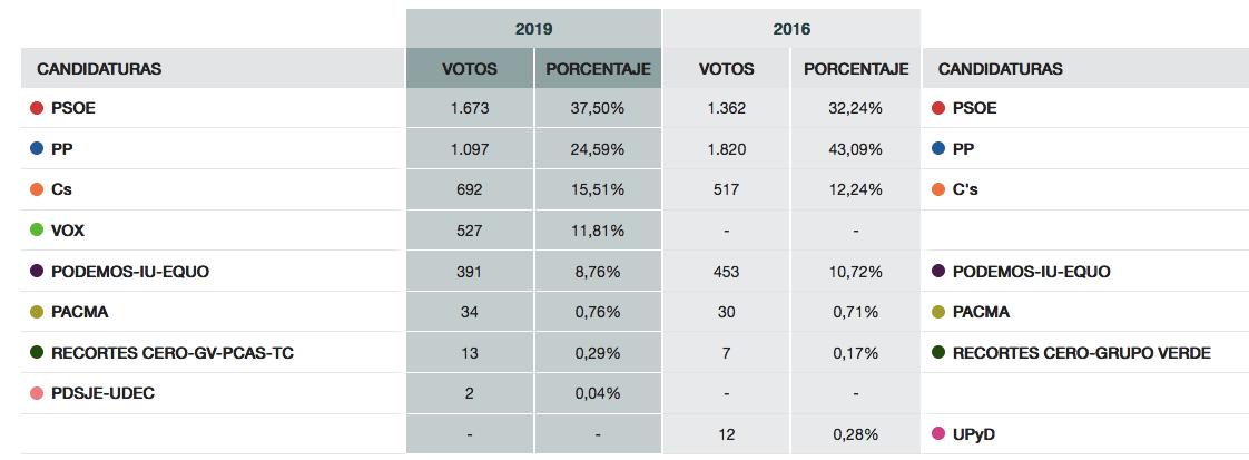 herencia congreso elecciones generales 2019 datos - Más de 4% sube la participación de los herencianos en la Generales 2019