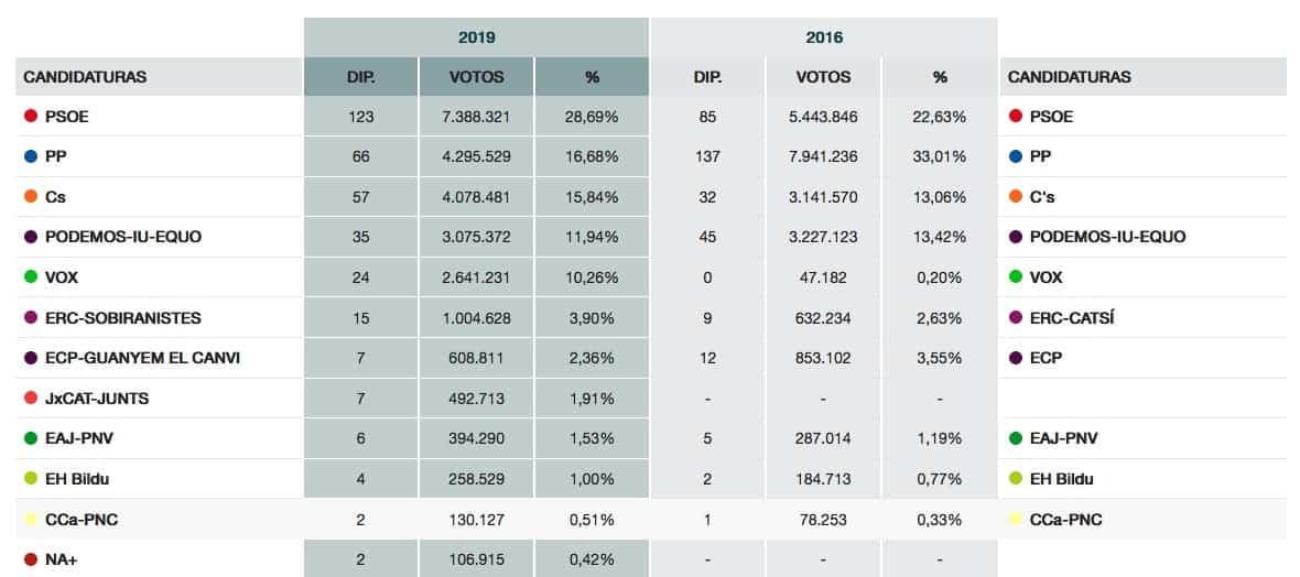 top resultados por partidos congreso elecciones generales 2019 escrutado 99 - Resultados y seguimiento de las Elecciones generales 28A