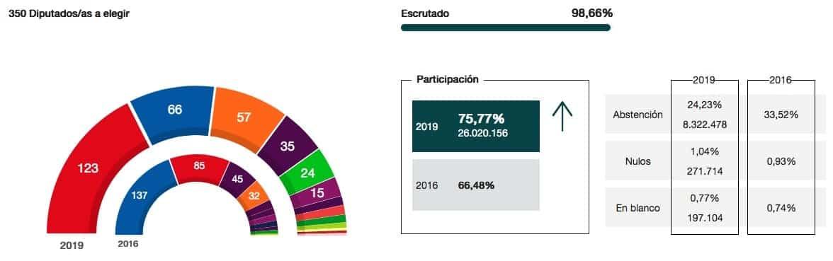 top resultados por partidos congreso elecciones generales 2019 grafico 99 - Resultados y seguimiento de las Elecciones generales 28A