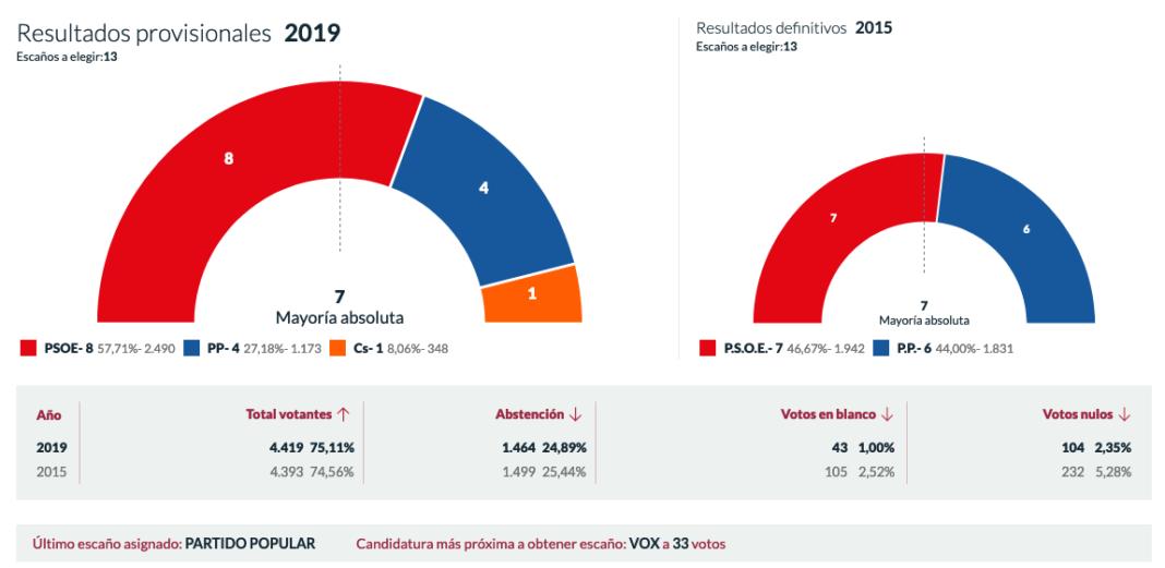 El PSOE consigue la mayoría absoluta con 8 concejales y el 57,71% de los votos 4