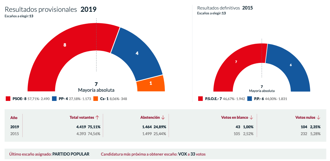 El PSOE consigue la mayoría absoluta con 8 concejales y el 57,71% de los votos 3