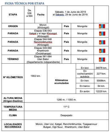 Ficha de etapa de Elias Escribano 359x435 - Elías Escribano en su tercer aniversario de aventura alrededor del mundo.