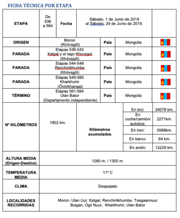 Ficha de etapa de Elias Escribano