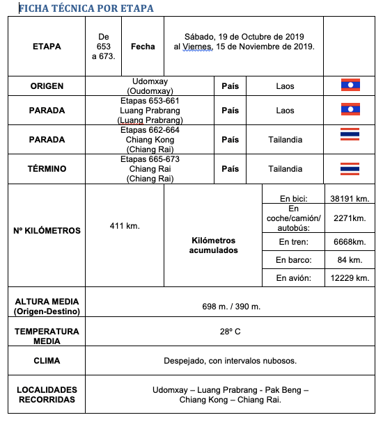 Ficha etapas 653 673 - Perlé recorre Laos y se reencuentra con Tailandia