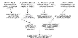 La familia Laplana-Mate