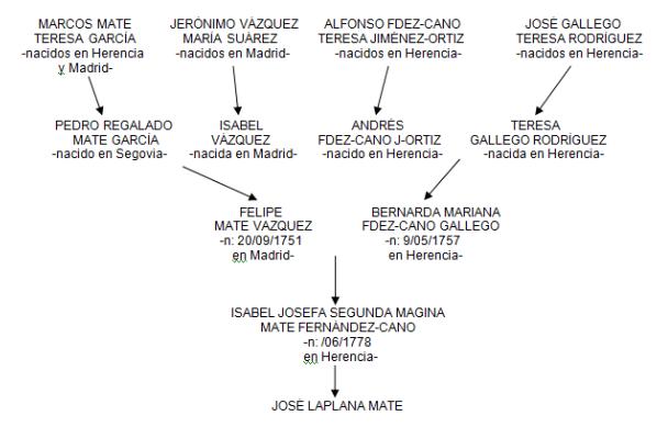 La familia Laplana-Mate 10