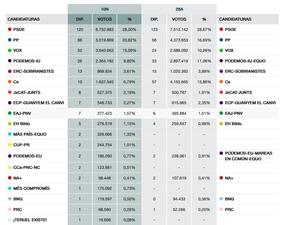 Resultados de las nuevas Elecciones generales del 10N 10