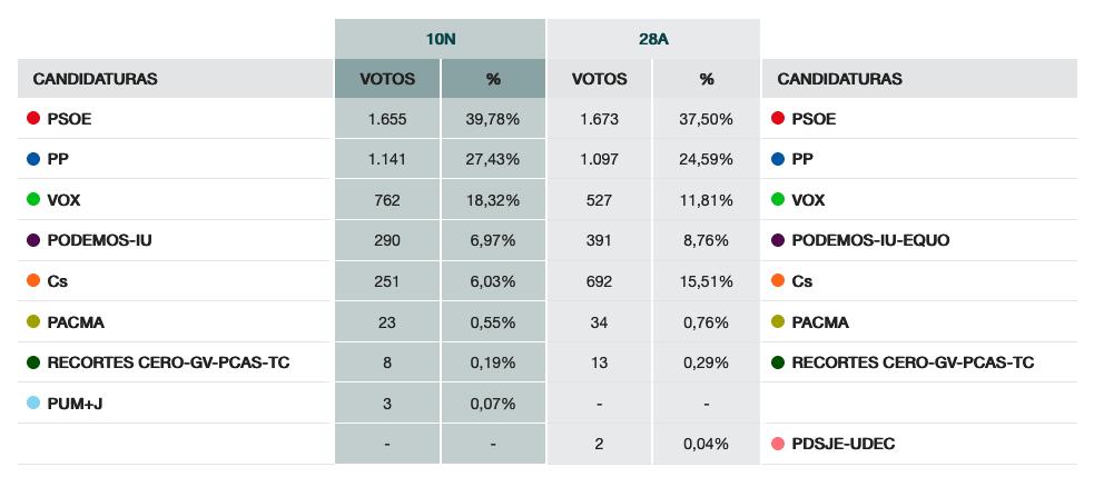 Resultados de las nuevas Elecciones generales del 10N 12