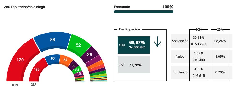 resultados elecciones general 10N 2019 congreso - Resultados de las nuevas Elecciones generales del 10N