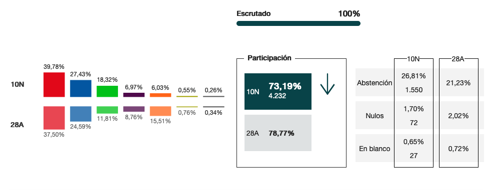 Resultados de las nuevas Elecciones generales del 10N 11