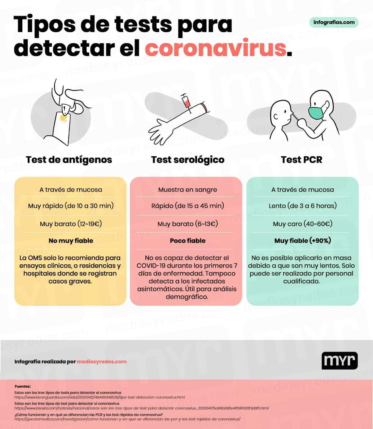 tipos de tests para detectar el coronavirus - Desde La Mancha llega mejor test rápido para del covid-19