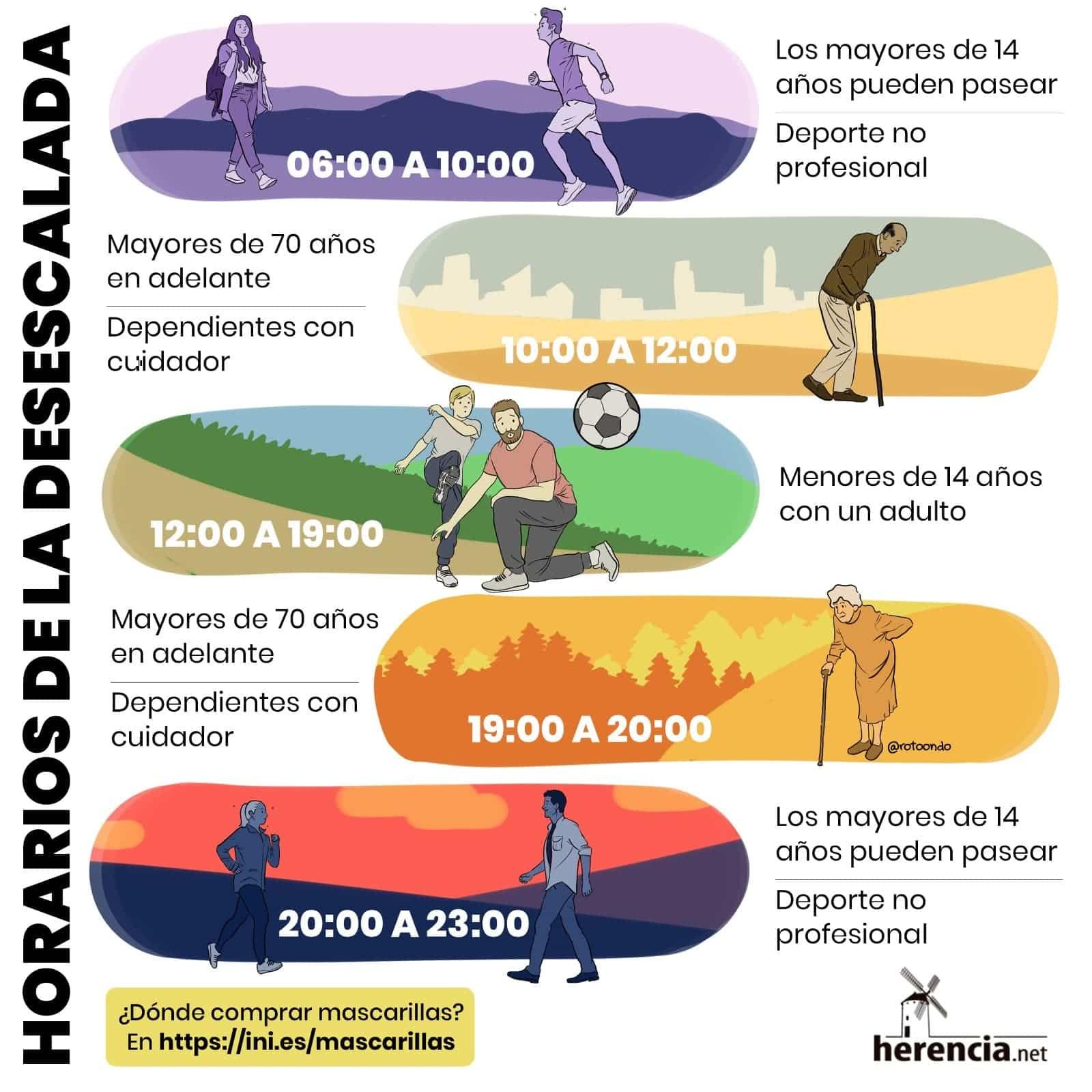 horarios desescalada herencia net - Descubre como son los diferentes horarios de salida del confinamiento